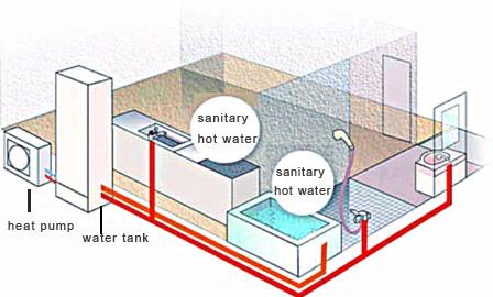 circulation pump series