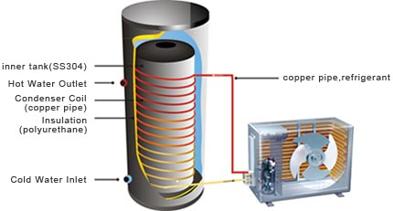 copper coil heat pump