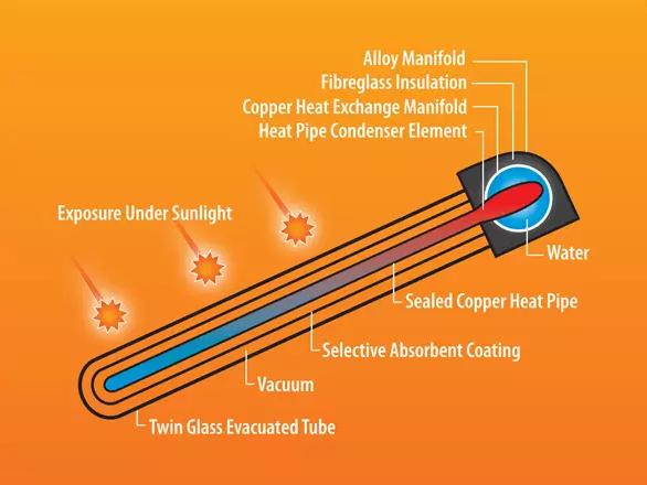 Heat Pipe Solar Collector diagram