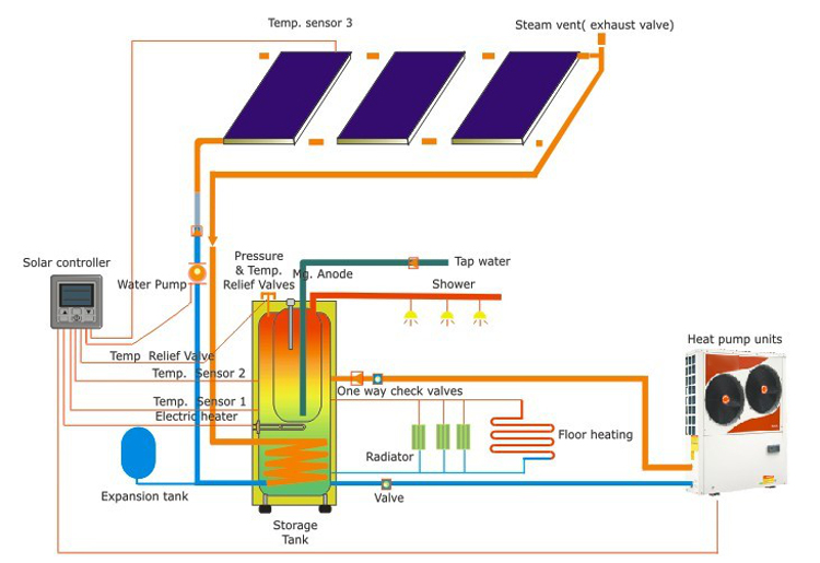 solar and heat pump heating system