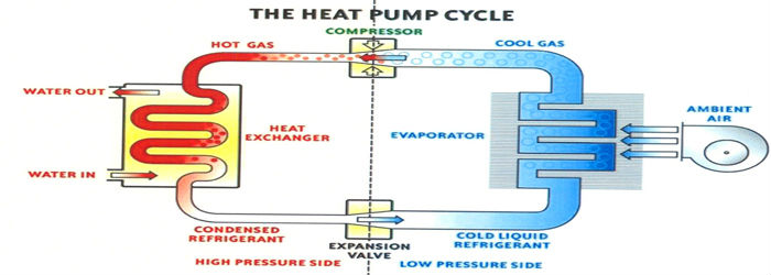 the heat pump cycle